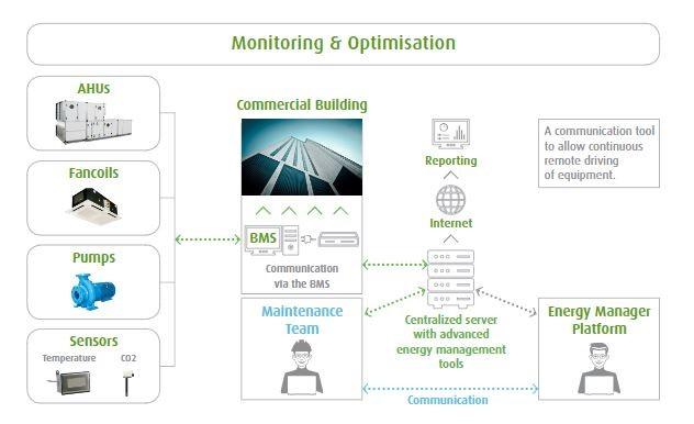 ACMV Predictove optimization