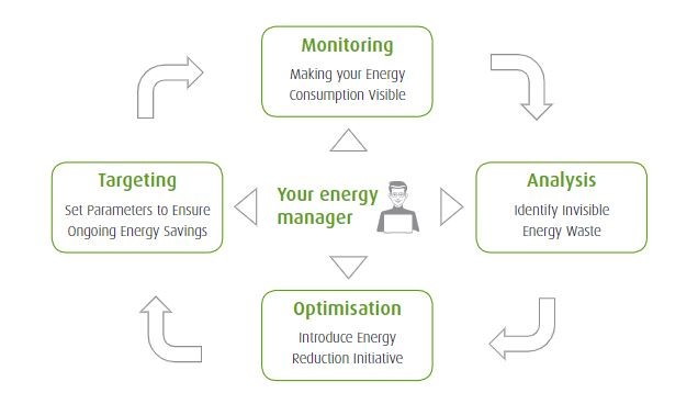 Energy Managers